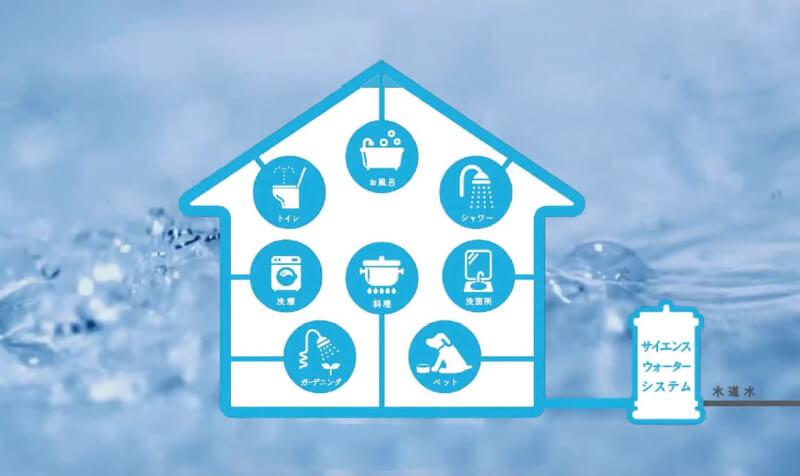 浄水システム